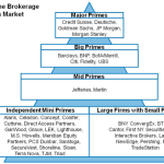 Post-Crisis: Hedge Funds, Custodial Risk and Prime Brokers