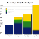 The Spectrum of Hedge Fund Investors And A Roadmap To Effective Marketing