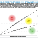 The Business of Running a Hedge Fund