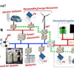 Investing in Microgrids: A Solution for Harsh Environments