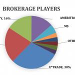 Financial Services Survey: Part 4 of 4